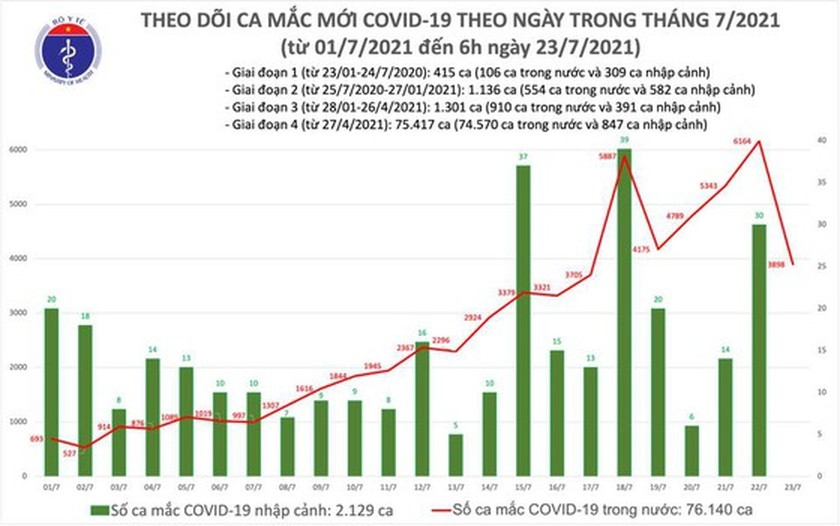 Vietnam records 3,898 new Covid-19 cases this morning ảnh 1