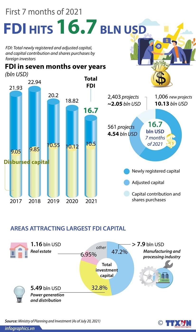 Vietnam attracts US$16.7 billion in FDI in first seven months ảnh 1
