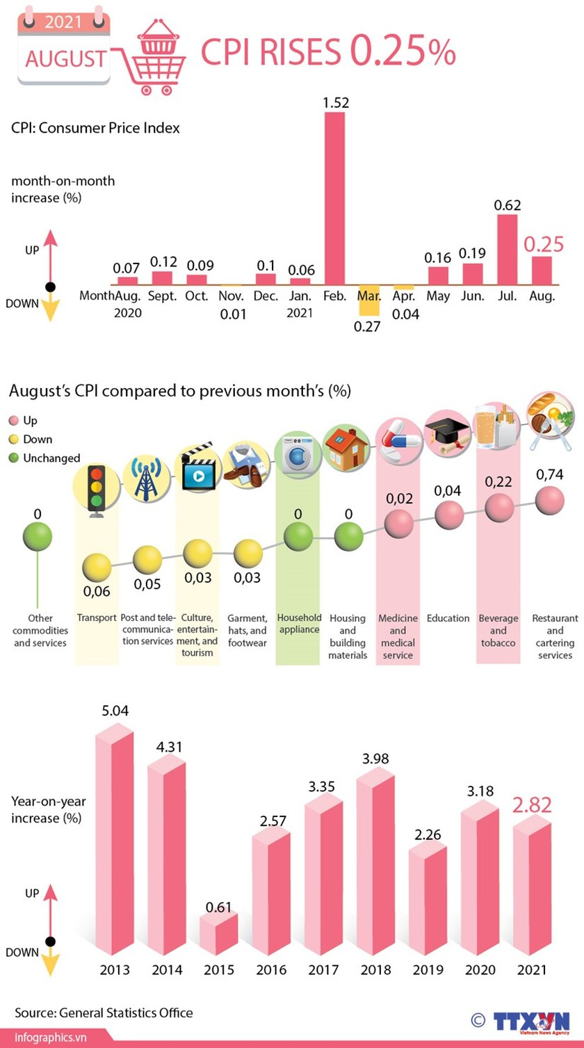 August's CPI inches up 0.25 percent ảnh 1