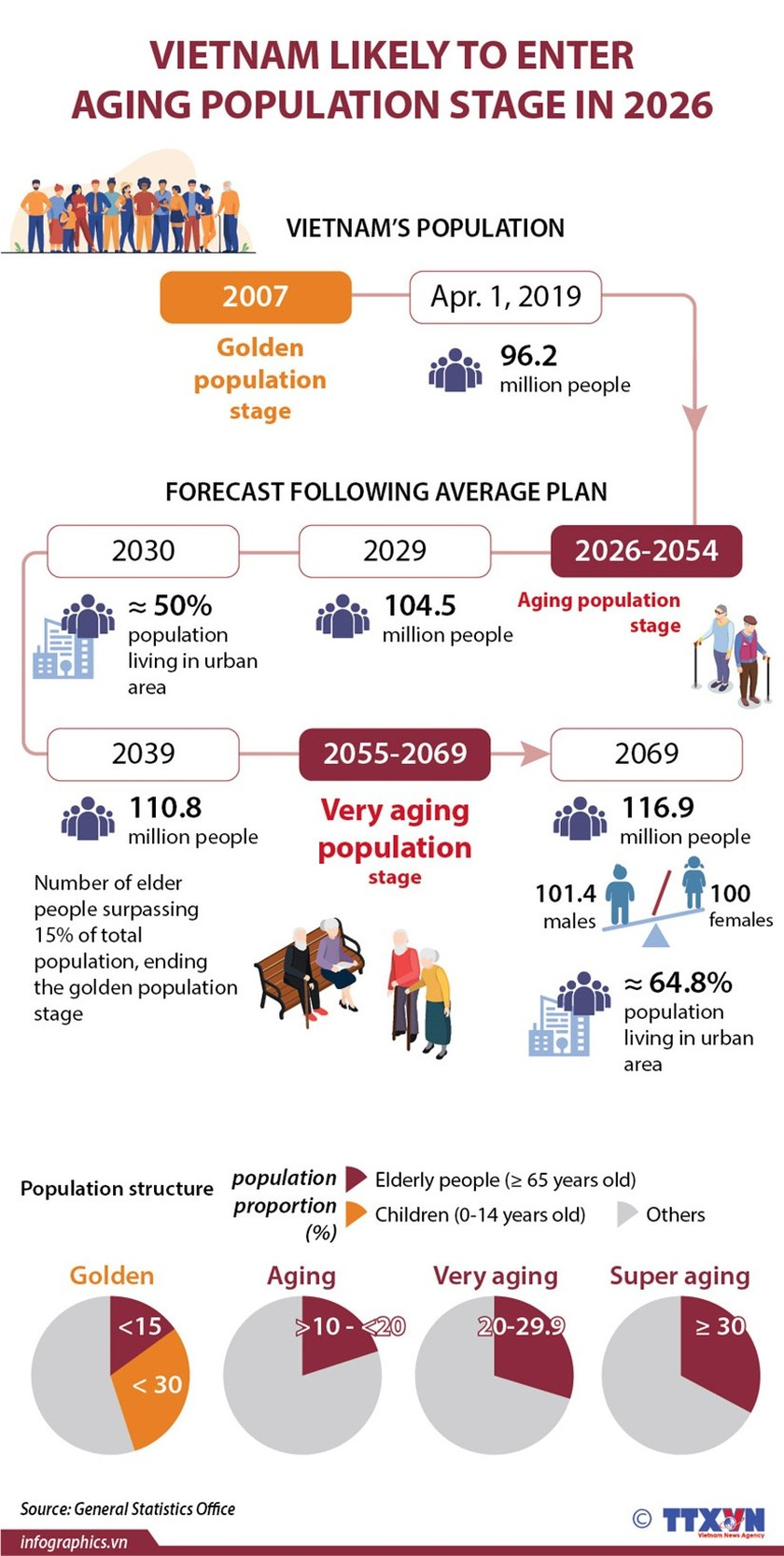 Vietnam to enter aging population stage in 2026 ảnh 1