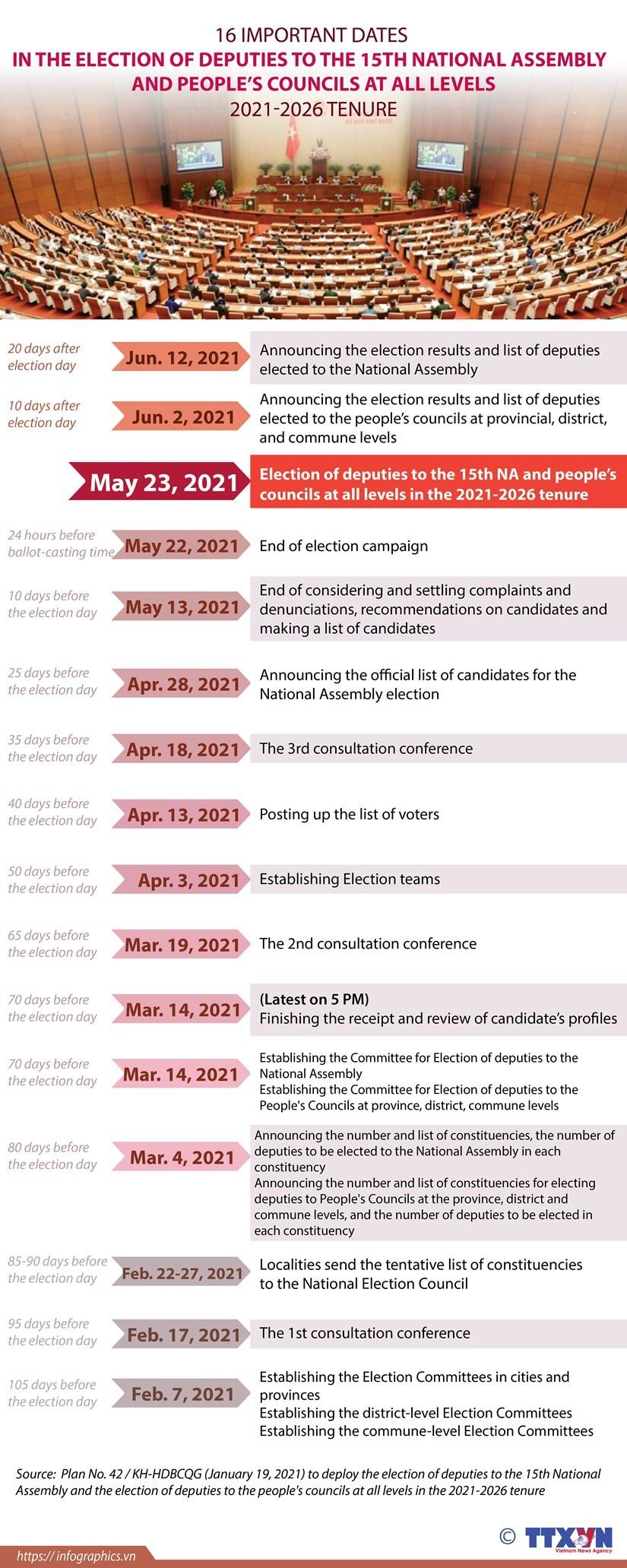 Important dates in legislative election ảnh 1