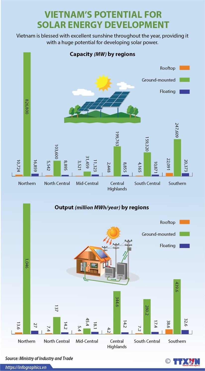 Vietnam's potential for solar energy development ảnh 1