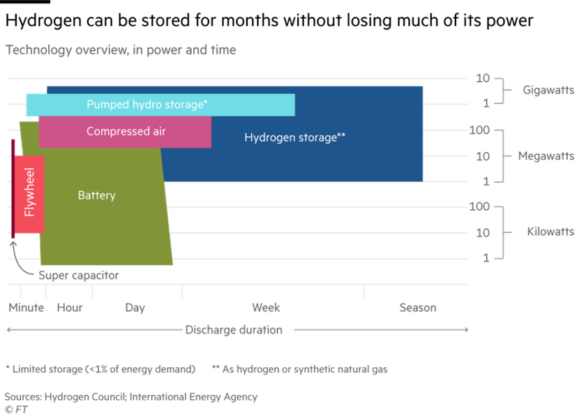 Hydrogen: the future of electricity storage? ảnh 3