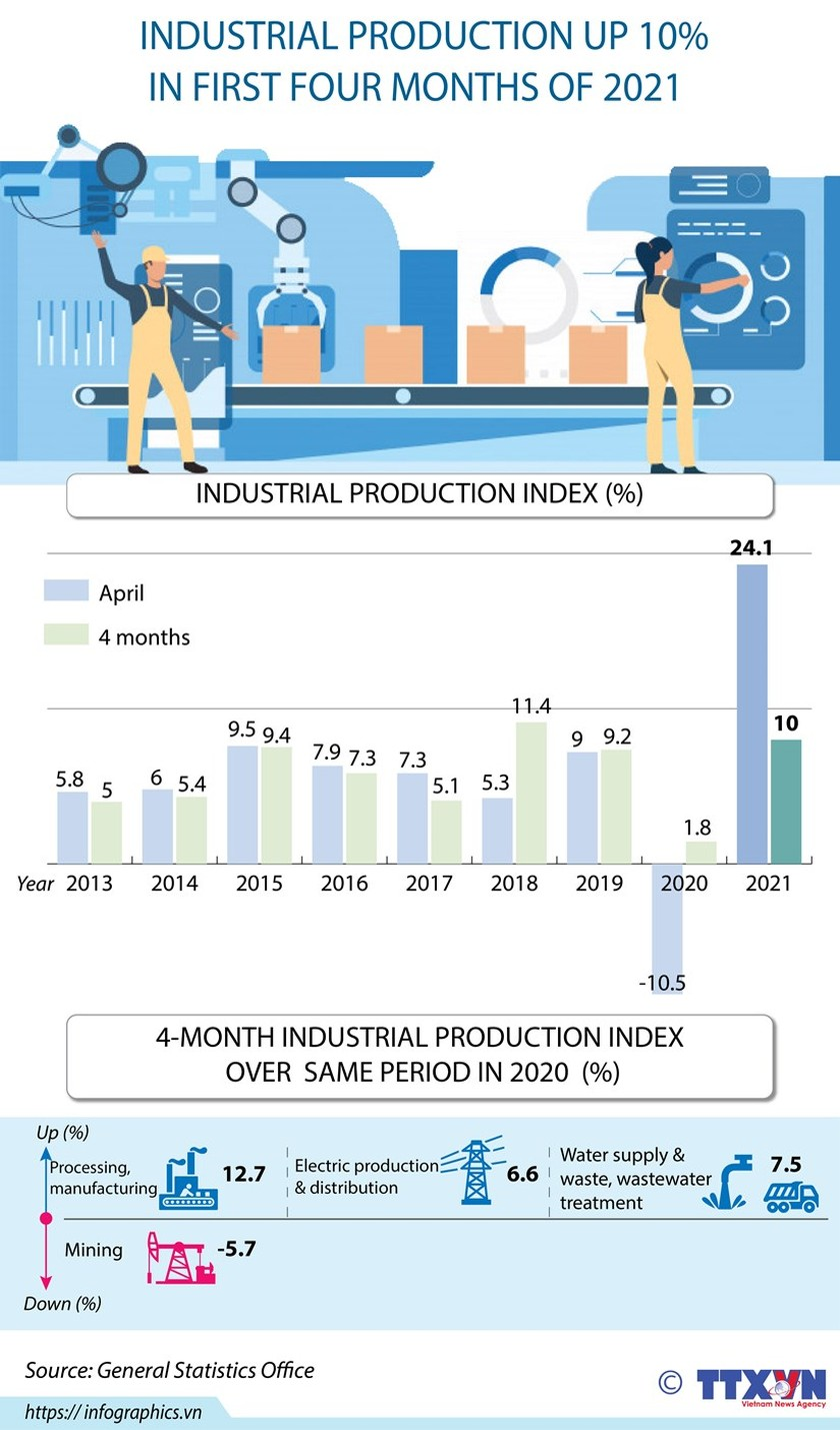 Industrial production up 10 percent in first four months of 2021 ảnh 1