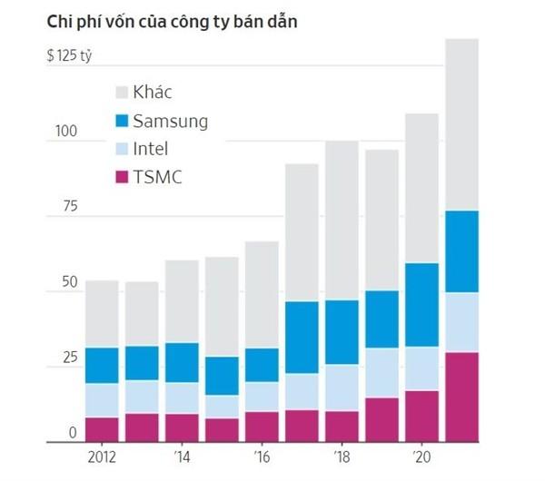Thế giới trả giá đắt khi quá phụ thuộc vào một doanh nghiệp sản xuất chip ảnh 2