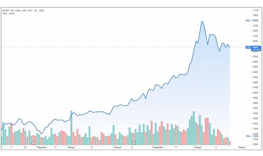 Công ty bầu Thụy muốn mua 20 triệu cổ phiếu LienVietPostBank ảnh 2