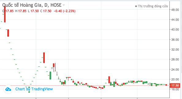 Cũng như kết quả kinh doanh, sau khi leo đỉnh miệt mài cổ phiếu RIC lao đầu giảm và hiện đi ngang vùng giá 17.000 đồng/cổ phiếu.