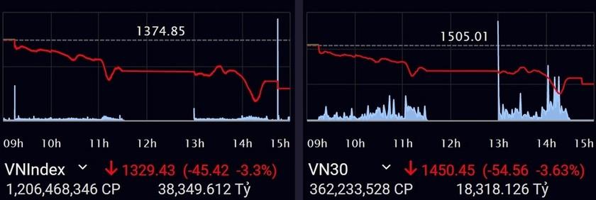 Hơn 2 tỷ USD đổ vào thị trường chứng khoán trong một phiên ảnh 1