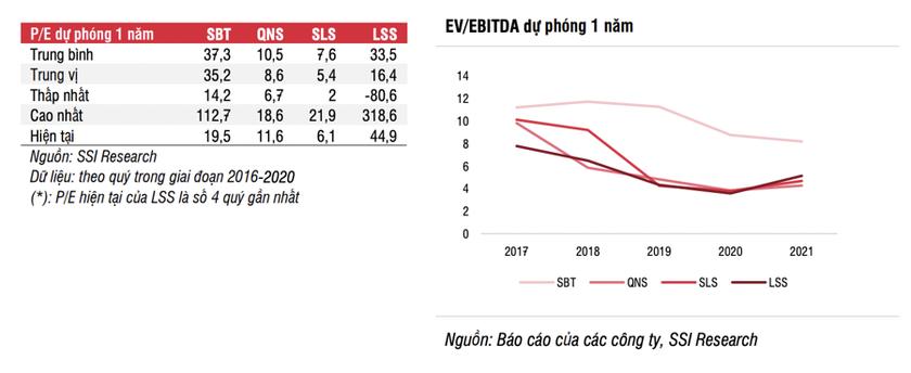 Đường tăng giá hết năm 2022, cổ phiếu mía đường vẫn 'ngọt'? ảnh 3