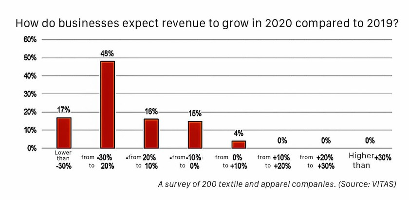 EVFTA may boost flagging apparel industry   ảnh 2