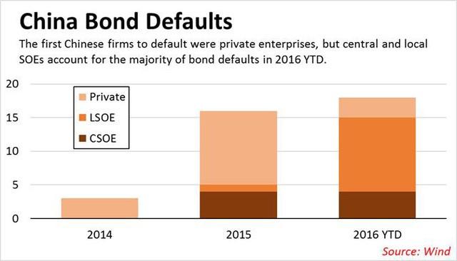 Bài học từ Chaori Solar – doanh nghiệp Trung Quốc đầu tiên vỡ nợ trái phiếu - Ảnh 2.