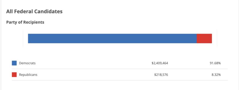 Facebook và Twitter đóng góp hơn 90% cho đảng Dân chủ, khóa tin tức có lợi cho đảng Cộng hòa ảnh 2