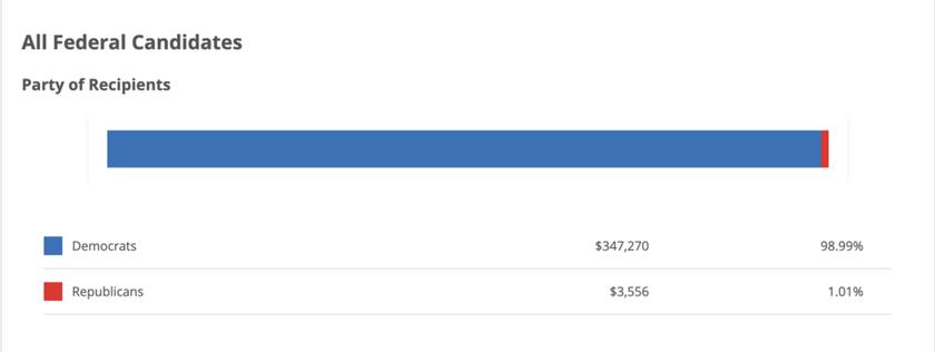 Facebook và Twitter đóng góp hơn 90% cho đảng Dân chủ, khóa tin tức có lợi cho đảng Cộng hòa ảnh 1