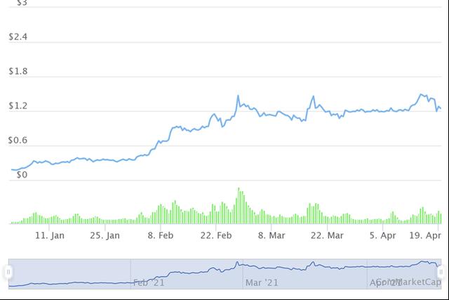 Những đồng tiền ảo tăng khủng nhất từ đầu năm, Bitcoin còn không lọt Top 10 - Ảnh 2.