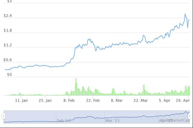 Những đồng tiền ảo tăng khủng nhất từ đầu năm, Bitcoin còn không lọt Top 10 - Ảnh 3.