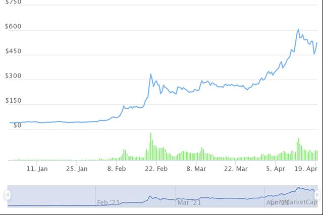 Những đồng tiền ảo tăng khủng nhất từ đầu năm, Bitcoin còn không lọt Top 10 - Ảnh 6.