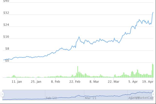 Những đồng tiền ảo tăng khủng nhất từ đầu năm, Bitcoin còn không lọt Top 10 - Ảnh 7.