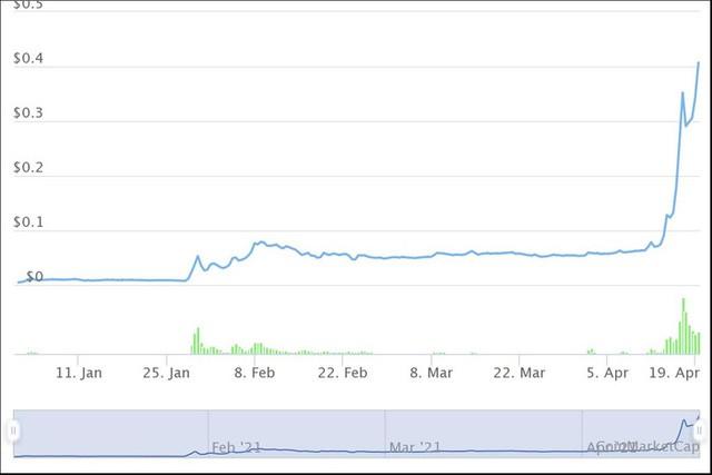 Những đồng tiền ảo tăng khủng nhất từ đầu năm, Bitcoin còn không lọt Top 10 - Ảnh 10.