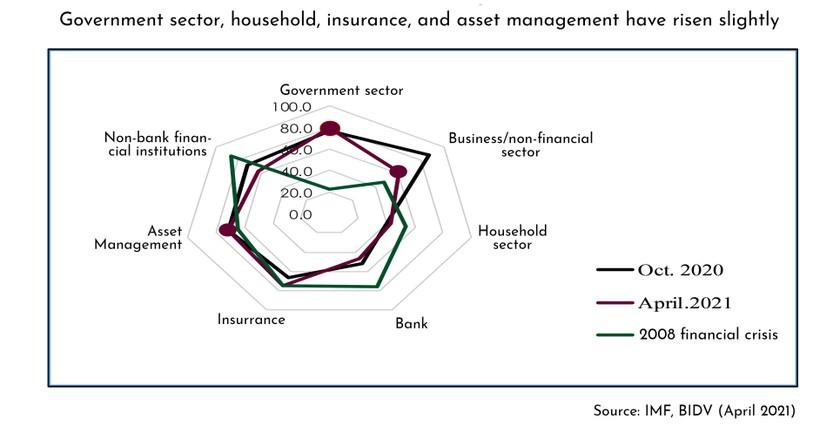 Multiple financial risks still challenge Vietnam  ảnh 2