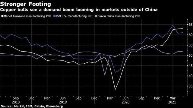 Đà tăng giá của đồng chững lại do dấu hiệu nhu cầu suy yếu của Trung Quốc ảnh 2