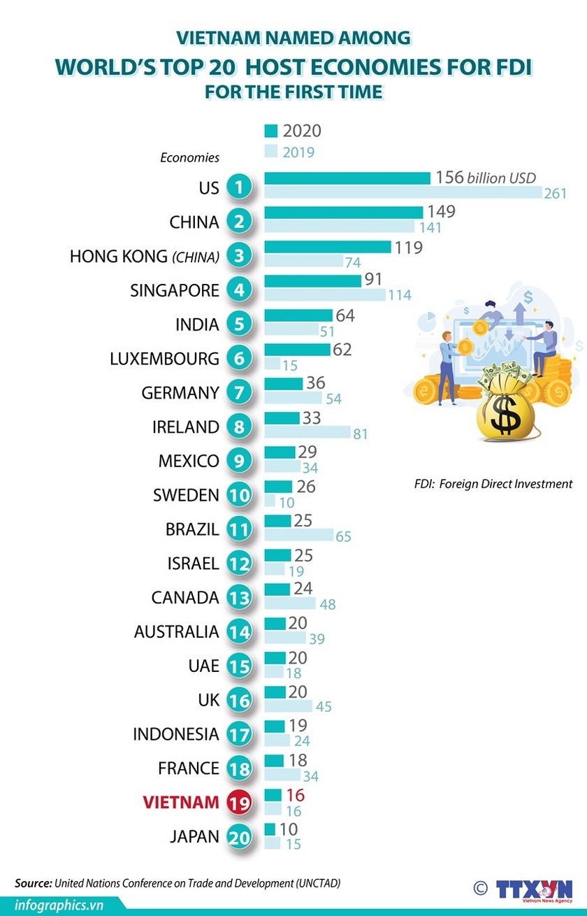 Vietnam among world's top 20 host economies for FDI hinh anh 1