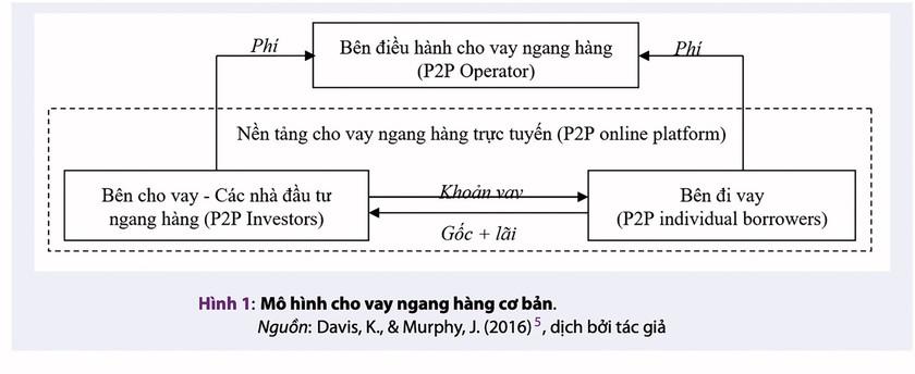 Thiếu cơ chế, méo mó P2P ảnh 1