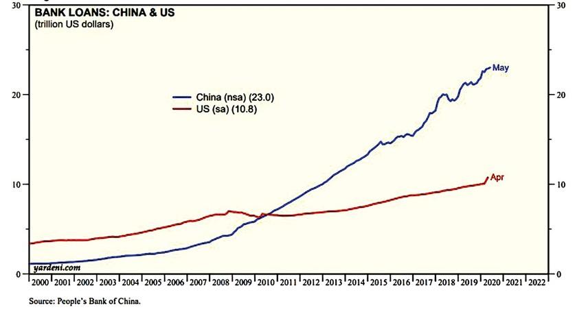 """Trung Quốc: Kiềm chế  tăng trưởng để giải quyết """"núi nợ"""" ảnh 2"""