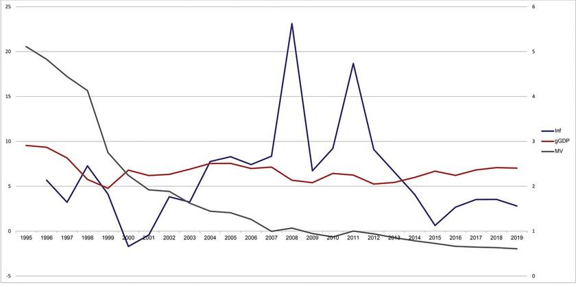 Kích thích kinh tế, gia tăng vận tốc dòng tiền ảnh 1