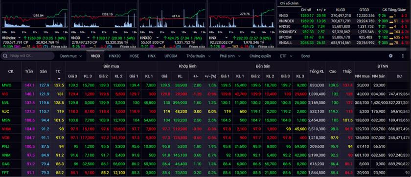 Chốt phiên giao dịch ngày 12/5, VN-Index bứt phá tăng 13 điểm