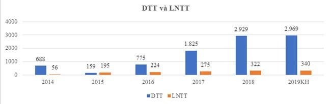 ĐHCĐ TTC LAND 2019: Lợi nhuận trước thuế 2019 dự kiến đạt 106% so 2018 ảnh 1