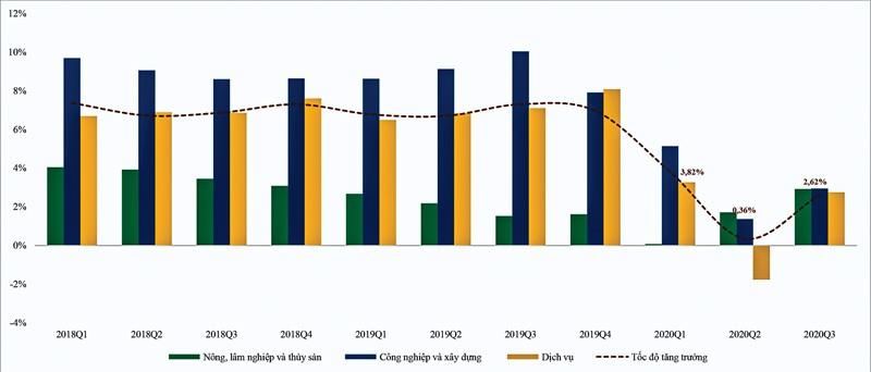 Vì sao kinh tế Việt Nam sẽ phục hồi và  tăng trưởng nhanh ảnh 1