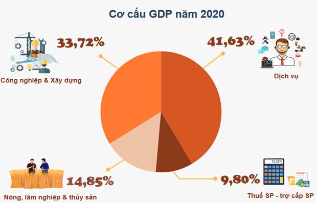 GDP cua Viet Nam tang 2,91%, thuoc nhom tang truong cao nhat the gioi hinh anh 2