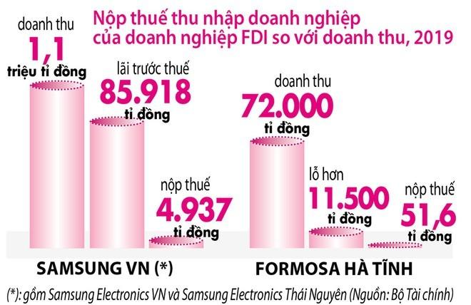 Nhiều doanh nghiệp FDI doanh thu tăng, lỗ... tăng theo: Đóng thuế ít vì ưu đãi - ảnh 1