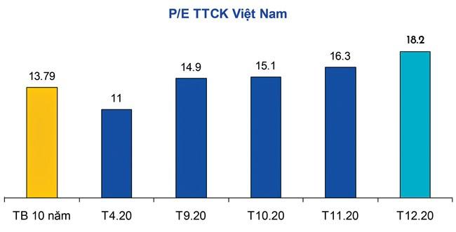 TTCK: Điều chỉnh khi tăng nóng là bình thường ảnh 1