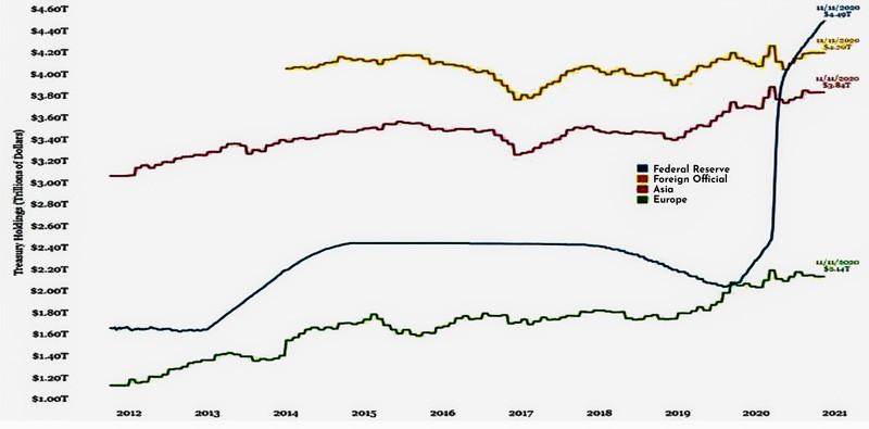 Những vấn đề làm xói mòn hệ thống tiền tệ toàn cầu ảnh 4