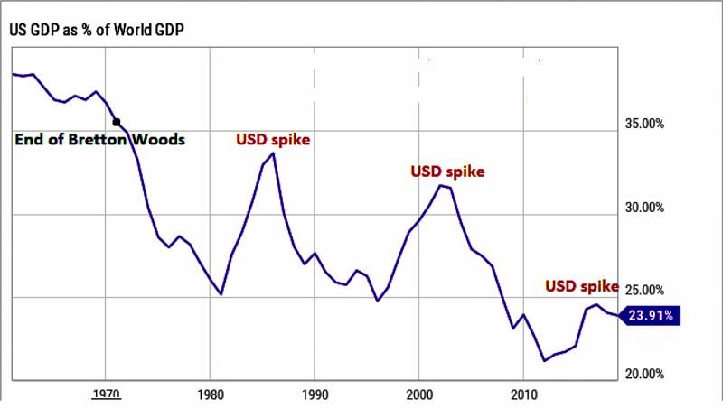 Những vấn đề làm xói mòn hệ thống tiền tệ toàn cầu ảnh 1
