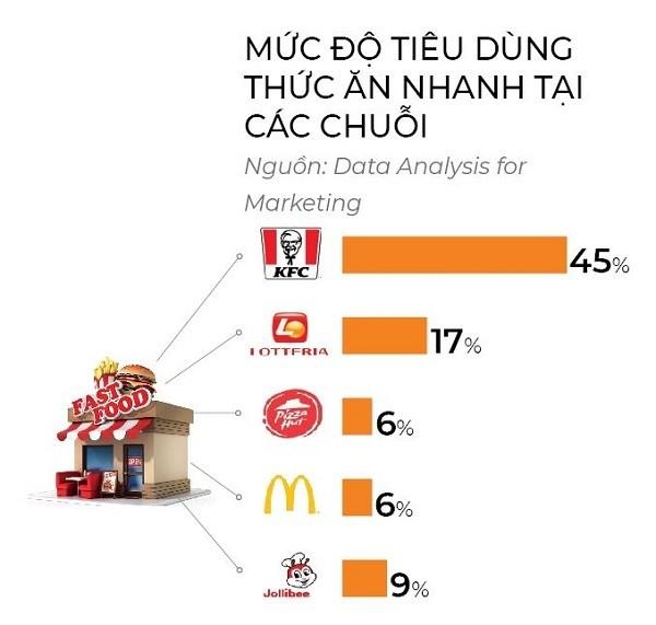 Cuộc chiến thức ăn nhanh ở Việt Nam: Đại gia ngoại tháo chạy ảnh 5