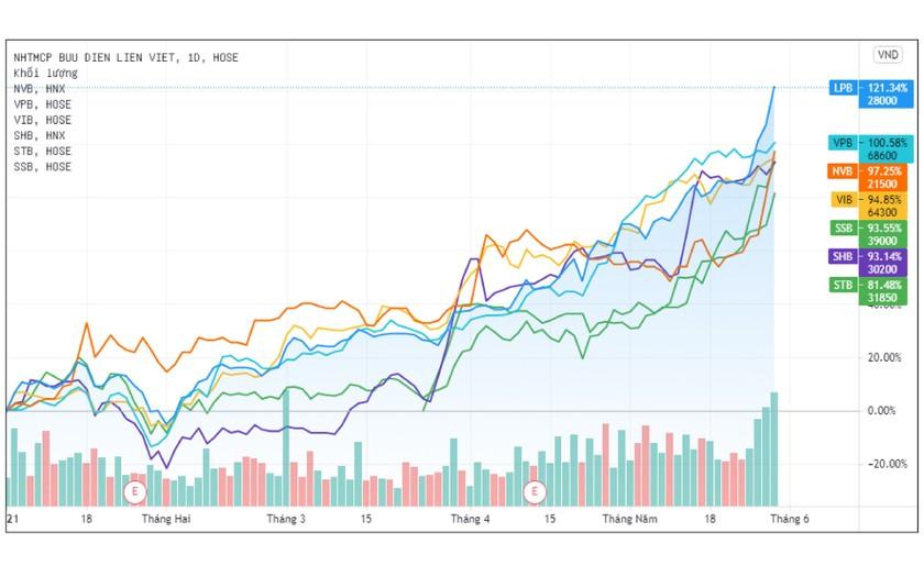 Cổ phiếu nhà băng tăng đến khi nào?  ảnh 2