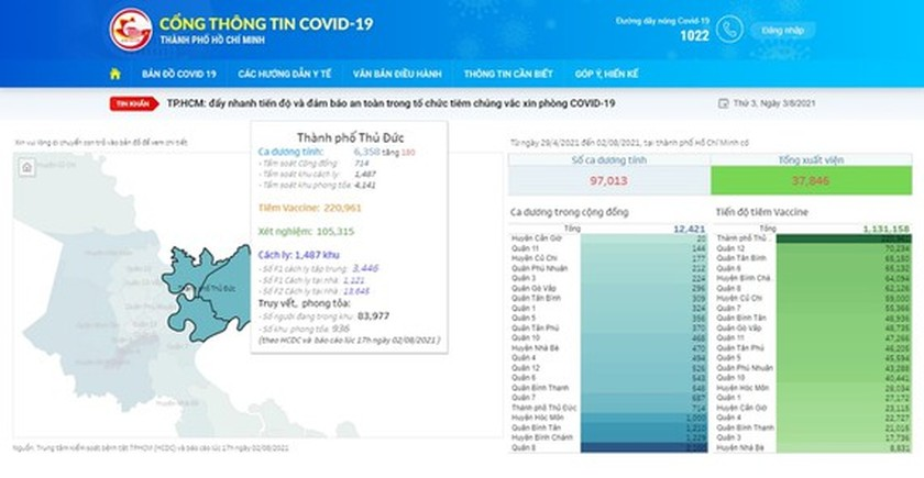 Covid-19 information portal of HCMC DIC formally launched ảnh 1