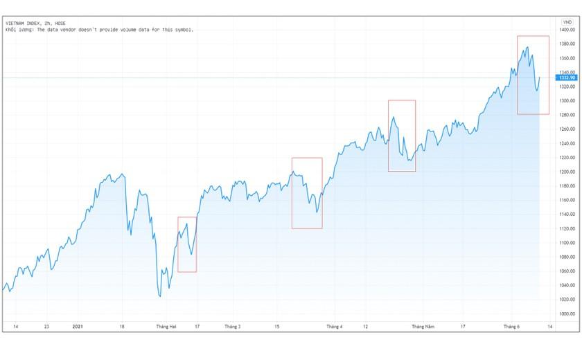 Giá cổ phiếu đang đắt hay rẻ? ảnh 2