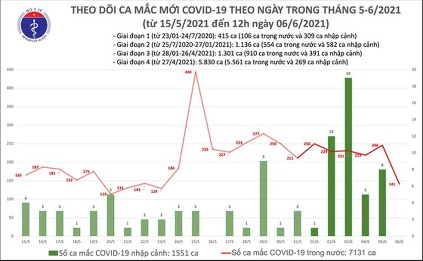 Vietnam has 102 more Covid-19 cases nationwide ảnh 1