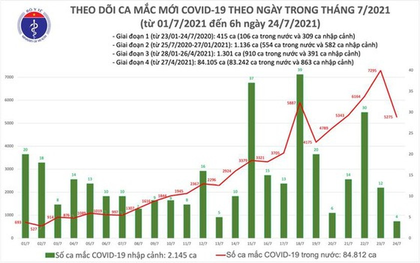 3,991 new Covid-19 cases reported on July 24 morning ảnh 2