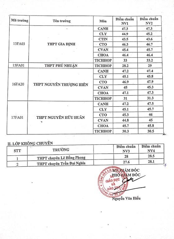 Le Hong Phong school scores highest marks in 10th grade entrance exam ảnh 3